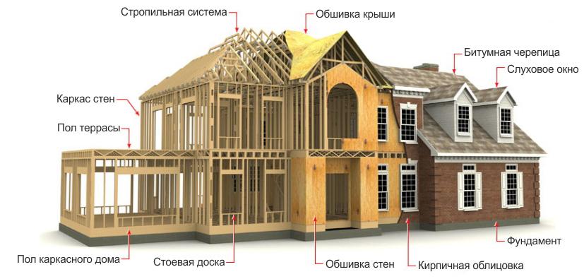 Строительство каркасных домов в Хабаровске под ключ недорого